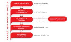 integraciya_vesovogo_kompleksa