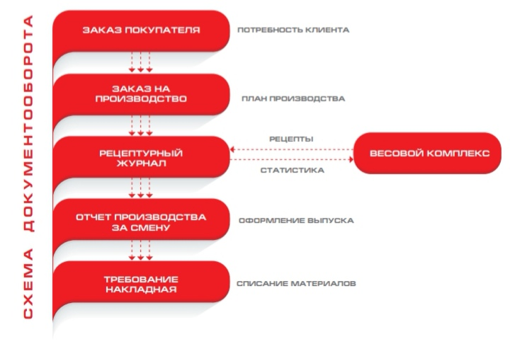 Интеграция с системой 1С